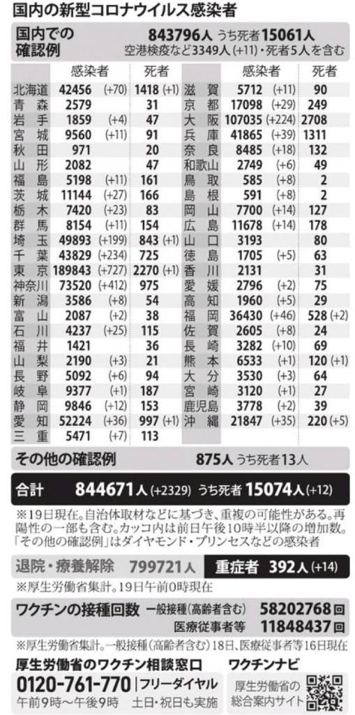 国内の新型コロナウィルス感染者数 ※7月19日現在
