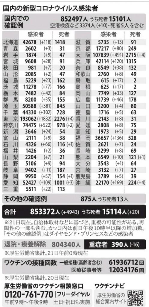 国内の新型コロナウィルス感染者数 ※7月21日現在
