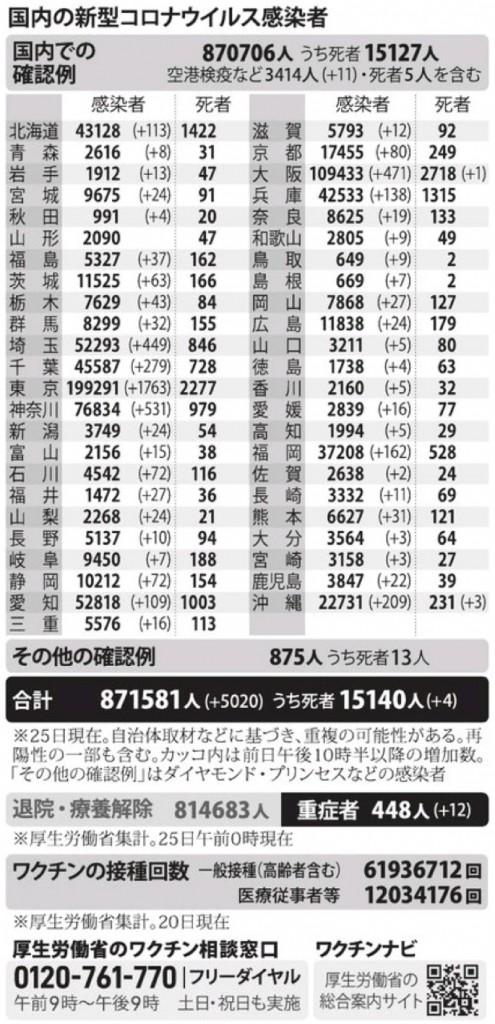 国内の新型コロナウィルス感染者数 ※7月25日現在