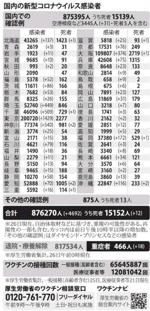 国内の新型コロナウィルス感染者数 ※7月26日現在