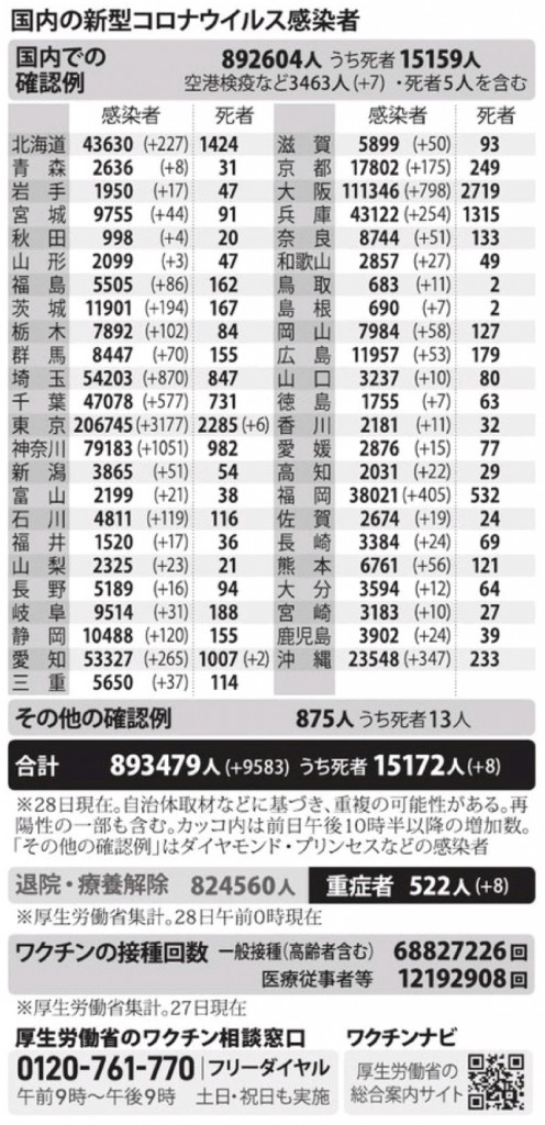 国内の新型コロナウィルス感染者数 ※7月28日現在