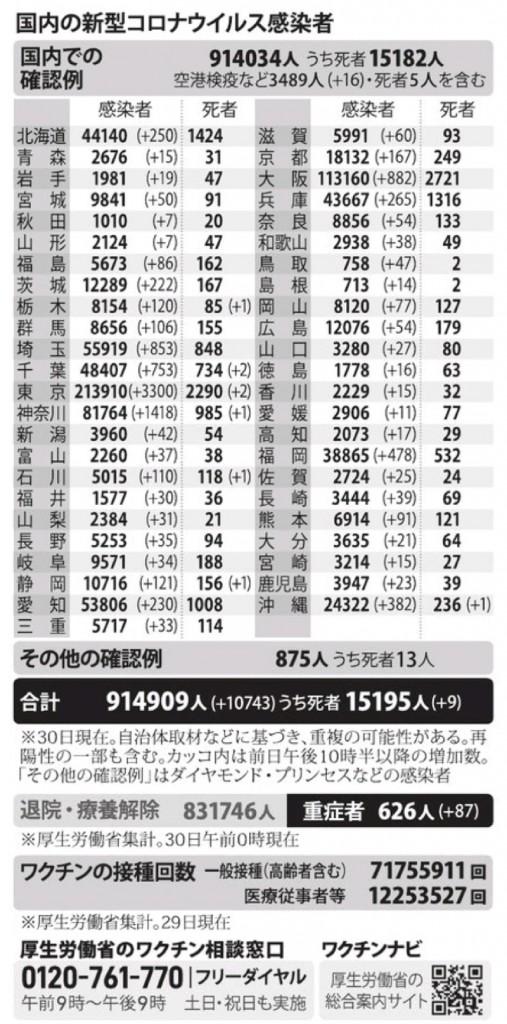 国内の新型コロナウィルス感染者数 ※7月30日現在