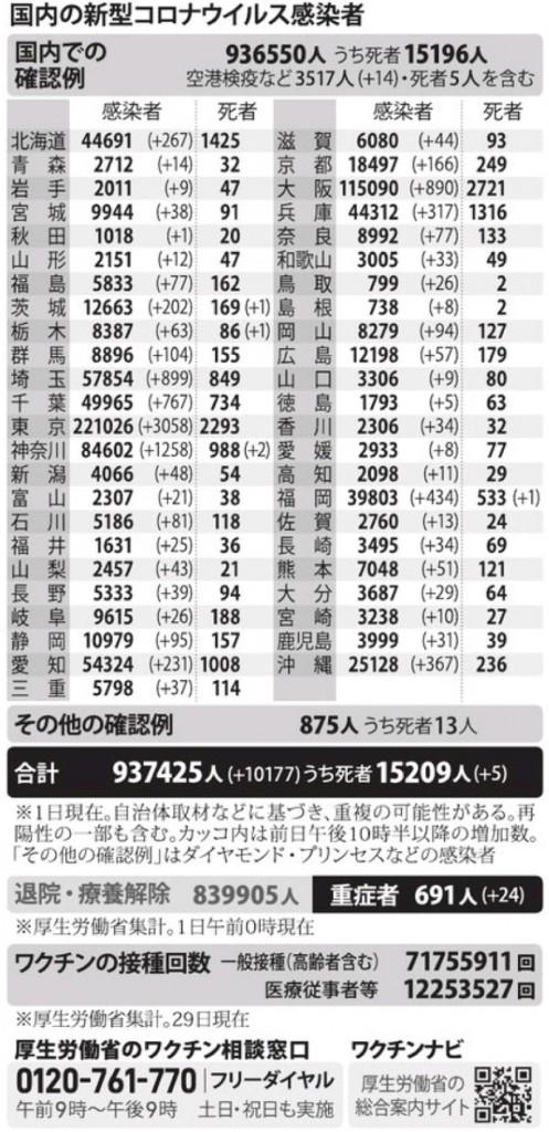 国内の新型コロナウィルス感染者数 ※8月1日現在