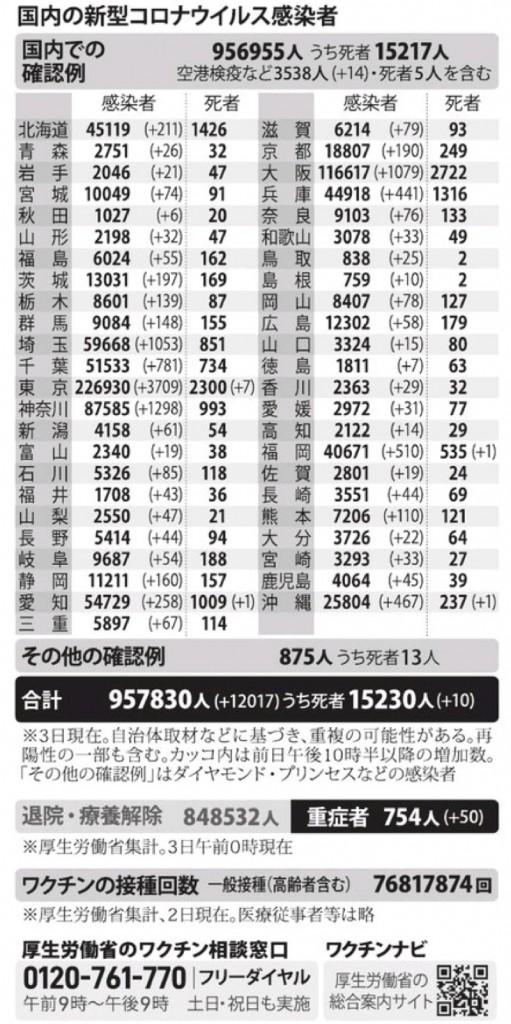 国内の新型コロナウィルス感染者数 ※8月3日現在