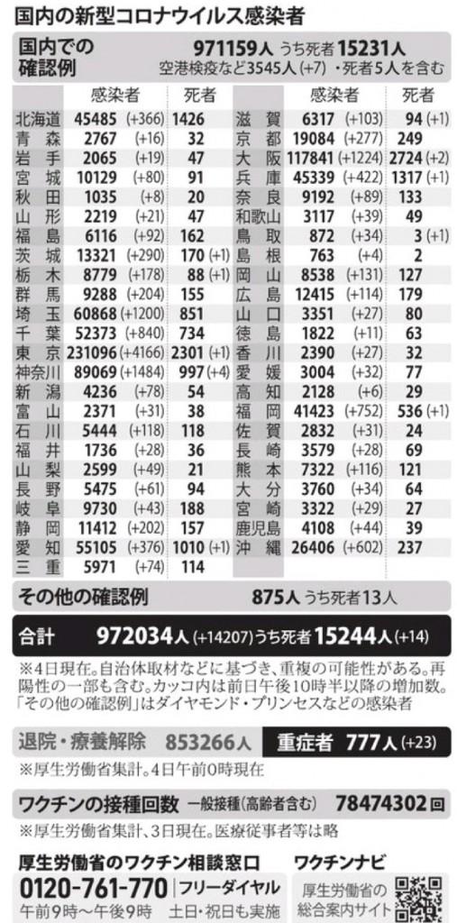 国内の新型コロナウィルス感染者数 ※8月4日現在
