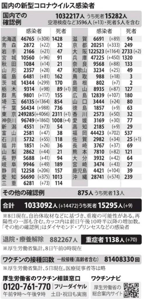 国内の新型コロナウィルス感染者数 ※8月8日現在