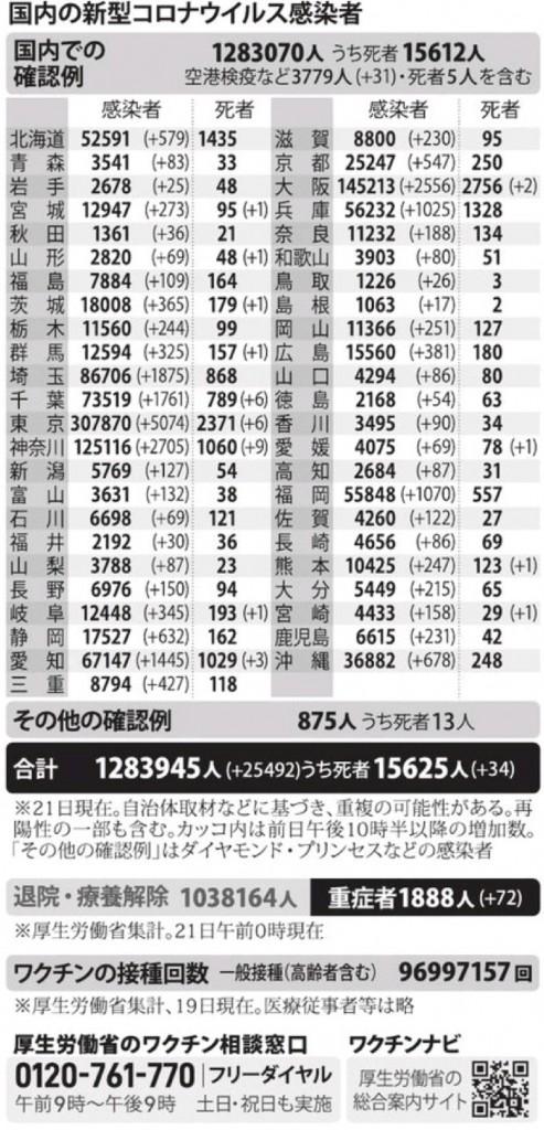 国内の新型コロナウィルス感染者数 ※8月21日現在