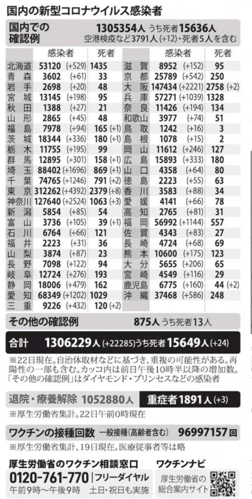 国内の新型コロナウィルス感染者数 ※8月22日現在