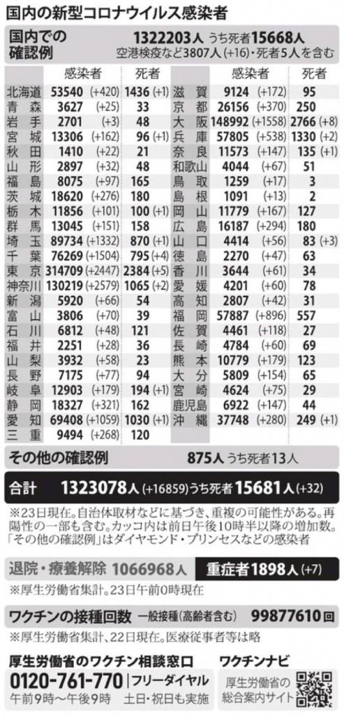 国内の新型コロナウィルス感染者数 ※8月23日現在