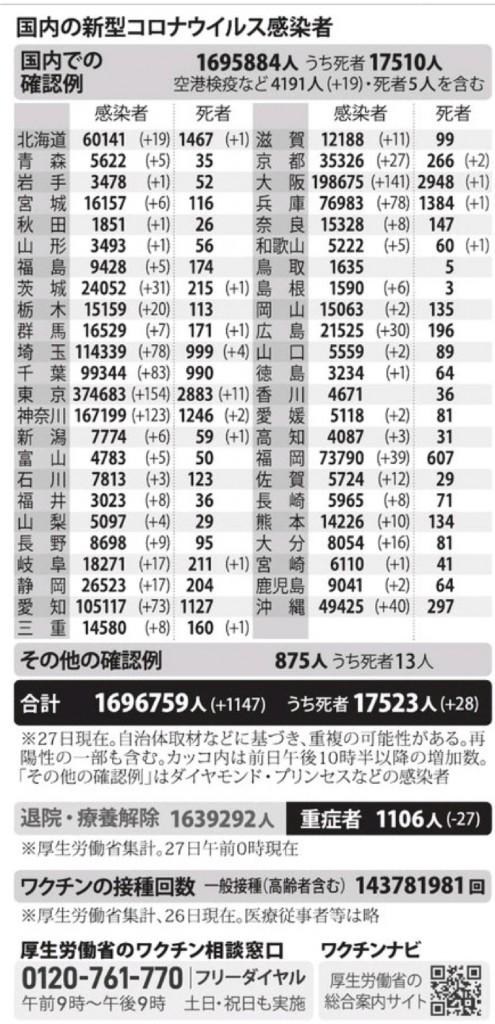 国内の新型コロナウィルス感染者数 ※9月27日現在