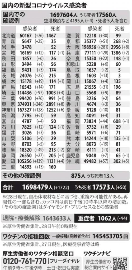 国内の新型コロナウィルス感染者数 ※9月28日現在